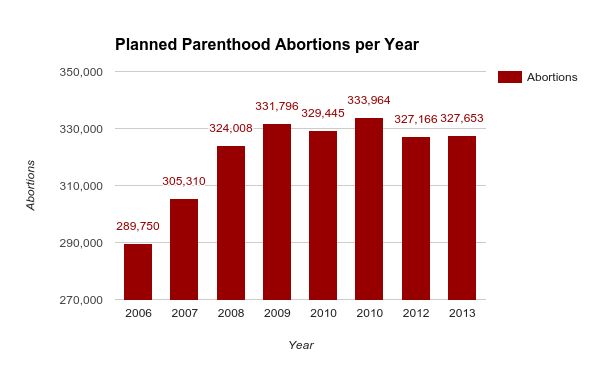 Planned Parenthood abortions per Year